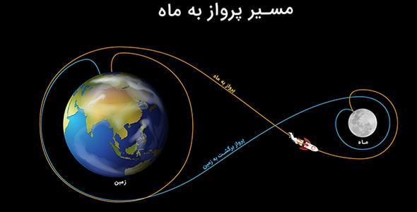 وکتور نمایش مسیر پرواز زمین به ماه و بالعکس