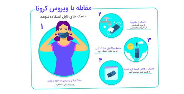 وکتور اینفوگرافیک فارسی شستشوی ماسک