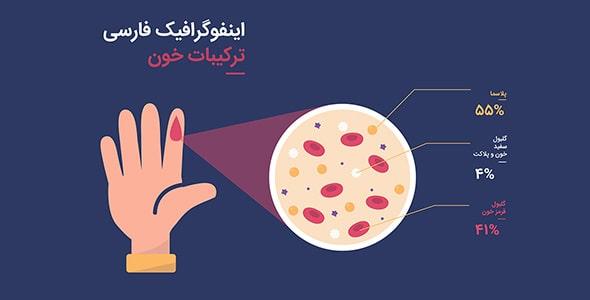 وکتور اینفوگرافیک فارسی ترکیبات خون